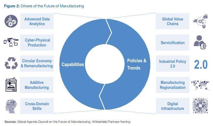 smart factory chart