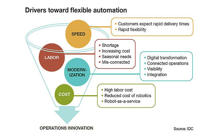 Flexible Automation Drivers