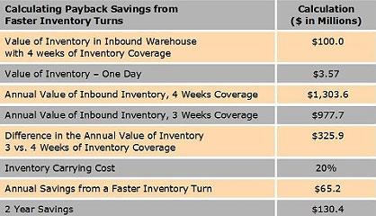 Inventory Paybacks