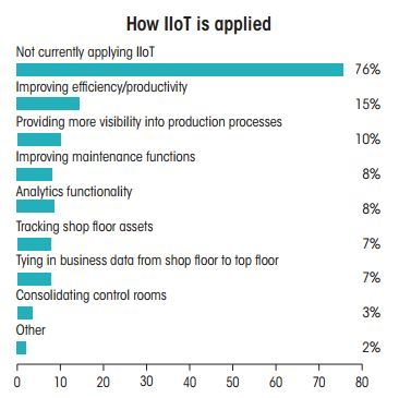 How Iot Is Applied Plant
