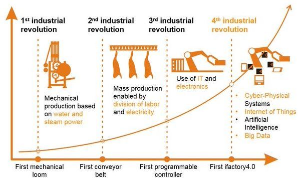 industry 4.0 graph