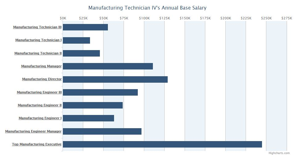 job shop manufacturing salaries