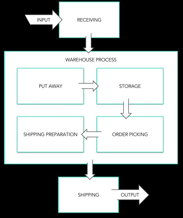Warehouse Receiving Process Flow